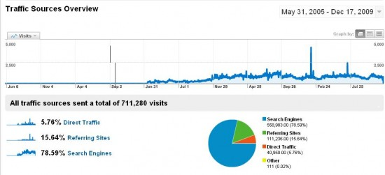 google-analytics-all-time